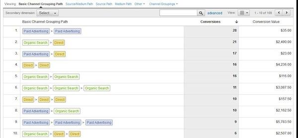 Top Conversion Paths Google Analytics