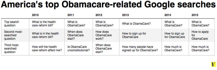 Americans' questions about Obamacare are changing  Their