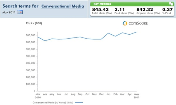 Search Terms for Conversational Media